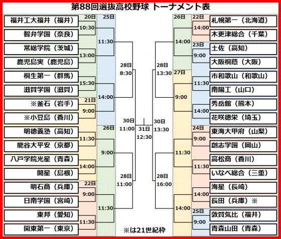 選抜高校野球2016 トーナメント表
