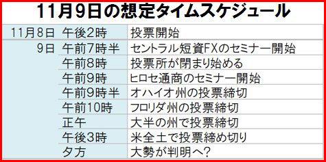 アメリカ大統領選挙2016 日本時間