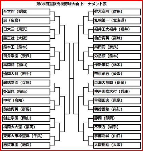 選抜高校野球2017 トーナメント表